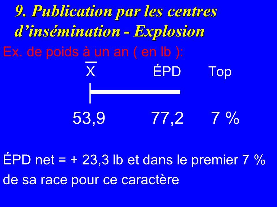 9. Publication par les centres dinsémination - Explosion Ex. de poids à un an ( en lb ): X ÉPD Top 53,9 77,2 7 % ÉPD net = + 23,3 lb et dans le premie