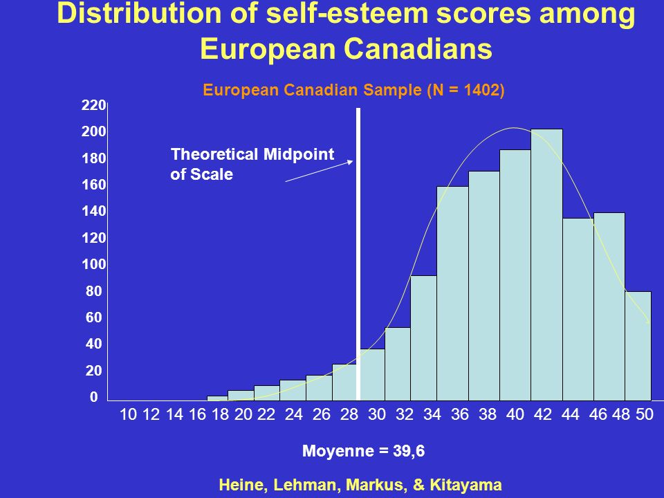 Distribution of self-esteem scores among European Canadians Moyenne = 39,6 Theoretical Midpoint of Scale 10 12 14 16 18 20 22 24 26 28 30 32 34 36 38