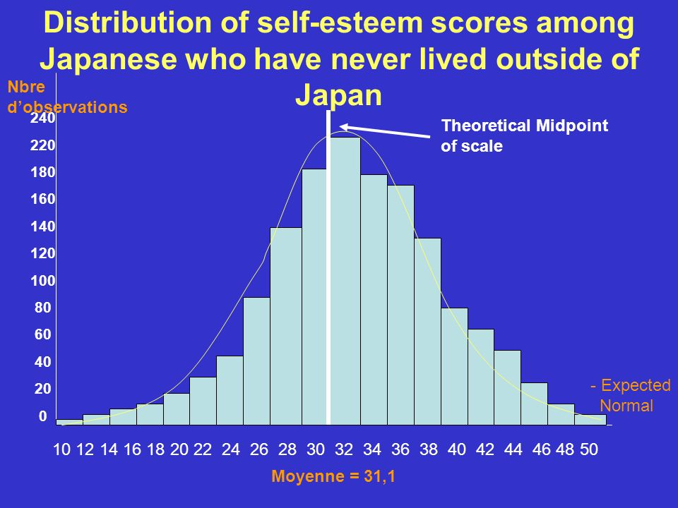 Distribution of self-esteem scores among Japanese who have never lived outside of Japan 10 12 14 16 18 20 22 24 26 28 30 32 34 36 38 40 42 44 46 48 50
