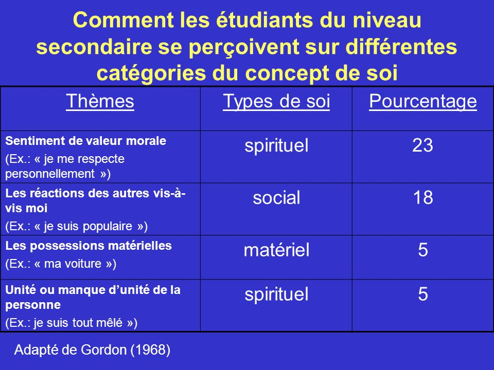 Les déterminants du soi (suite) LA COMPARAISON SOCIALE 4.