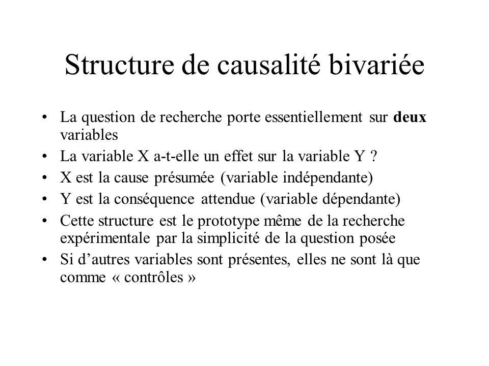 Structure de causalité bivariée La question de recherche porte essentiellement sur deux variables La variable X a-t-elle un effet sur la variable Y ?