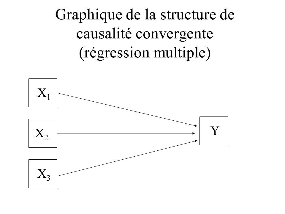 Graphique de la structure de causalité convergente (régression multiple) X1X1 Y X2X2 X3X3