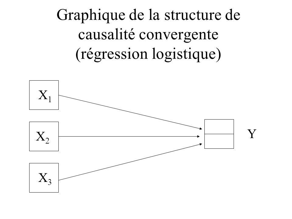 Graphique de la structure de causalité convergente (régression logistique) X1X1 Y X2X2 X3X3
