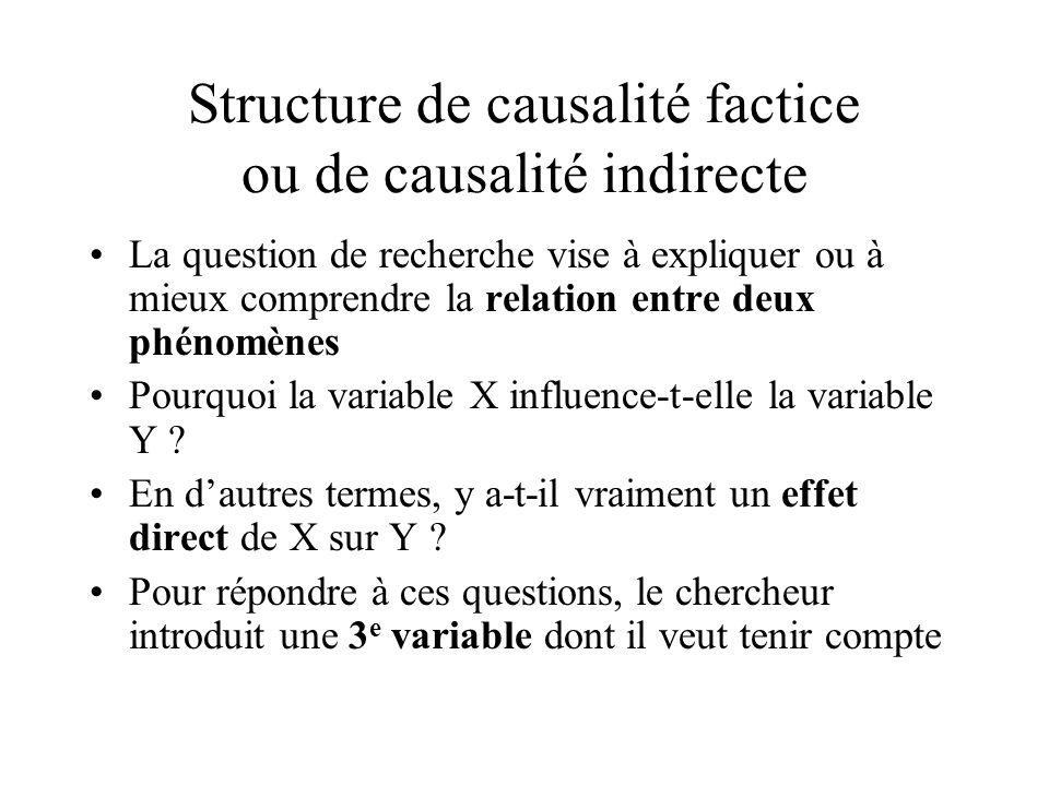 Structure de causalité factice ou de causalité indirecte La question de recherche vise à expliquer ou à mieux comprendre la relation entre deux phénom