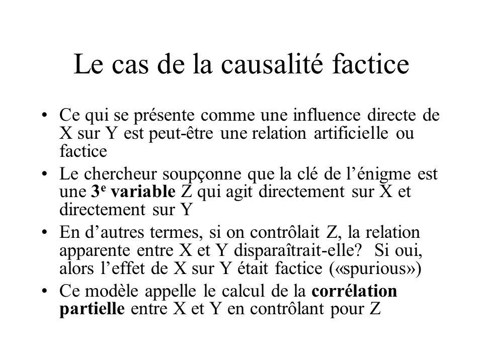 Le cas de la causalité factice Ce qui se présente comme une influence directe de X sur Y est peut-être une relation artificielle ou factice Le cherche