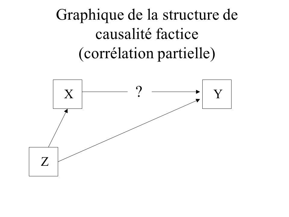 Graphique de la structure de causalité factice (corrélation partielle) XY Z ?