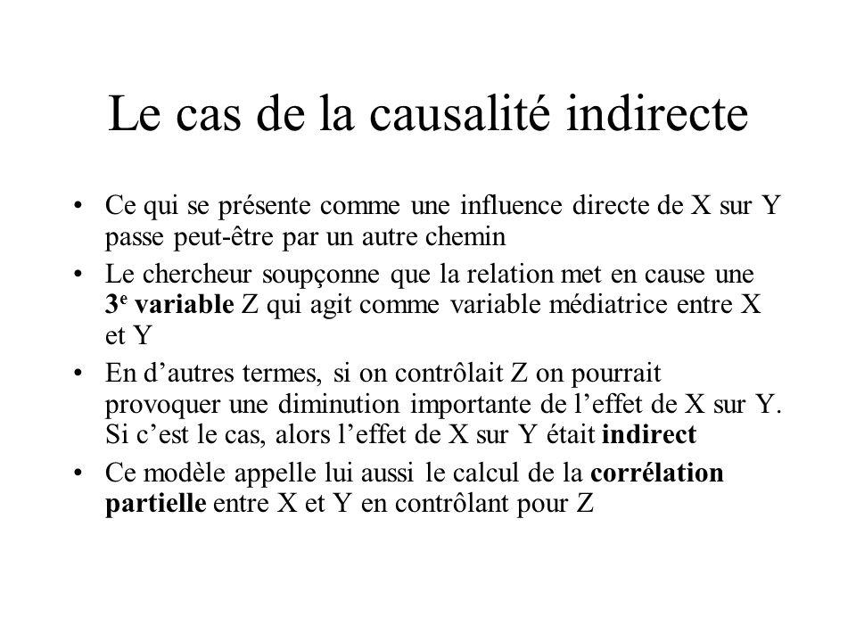 Le cas de la causalité indirecte Ce qui se présente comme une influence directe de X sur Y passe peut-être par un autre chemin Le chercheur soupçonne