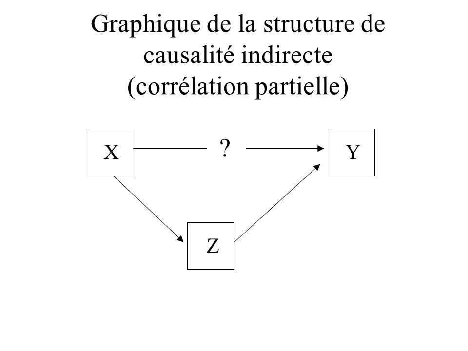Graphique de la structure de causalité indirecte (corrélation partielle) XY Z ?