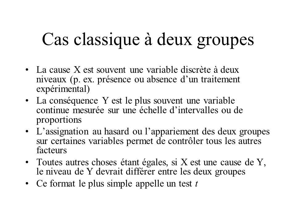 Cas classique à deux groupes La cause X est souvent une variable discrète à deux niveaux (p. ex. présence ou absence dun traitement expérimental) La c