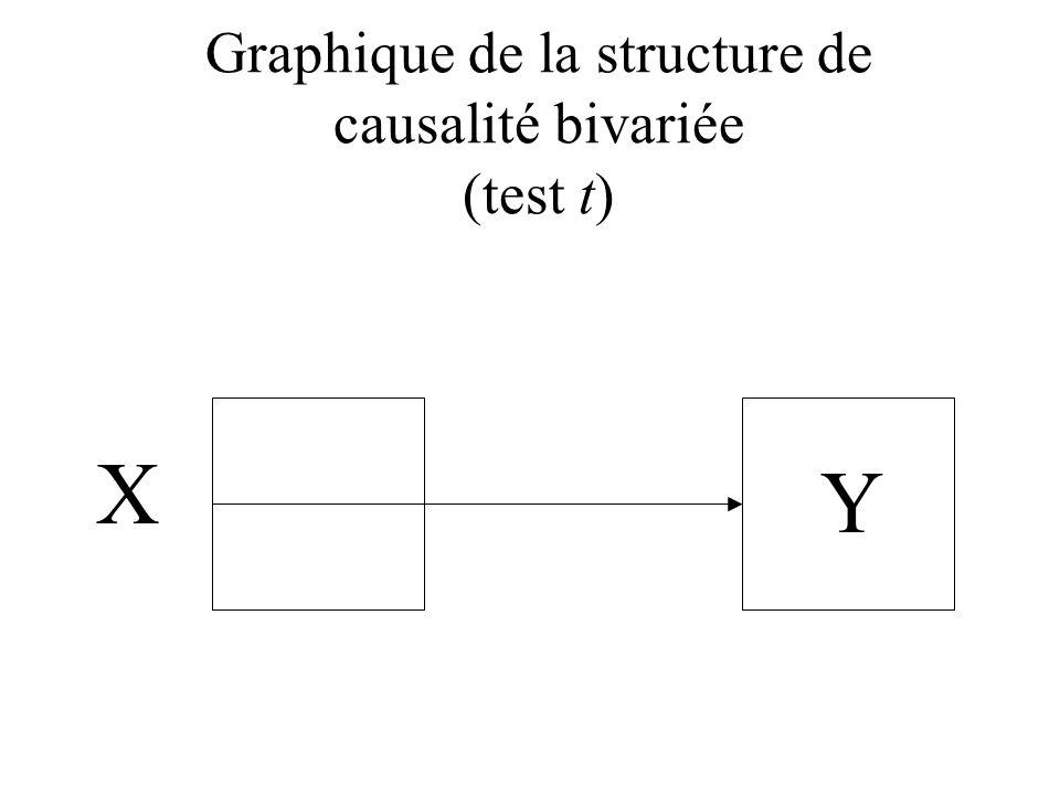 Graphique de la structure de causalité bivariée (test t) X Y