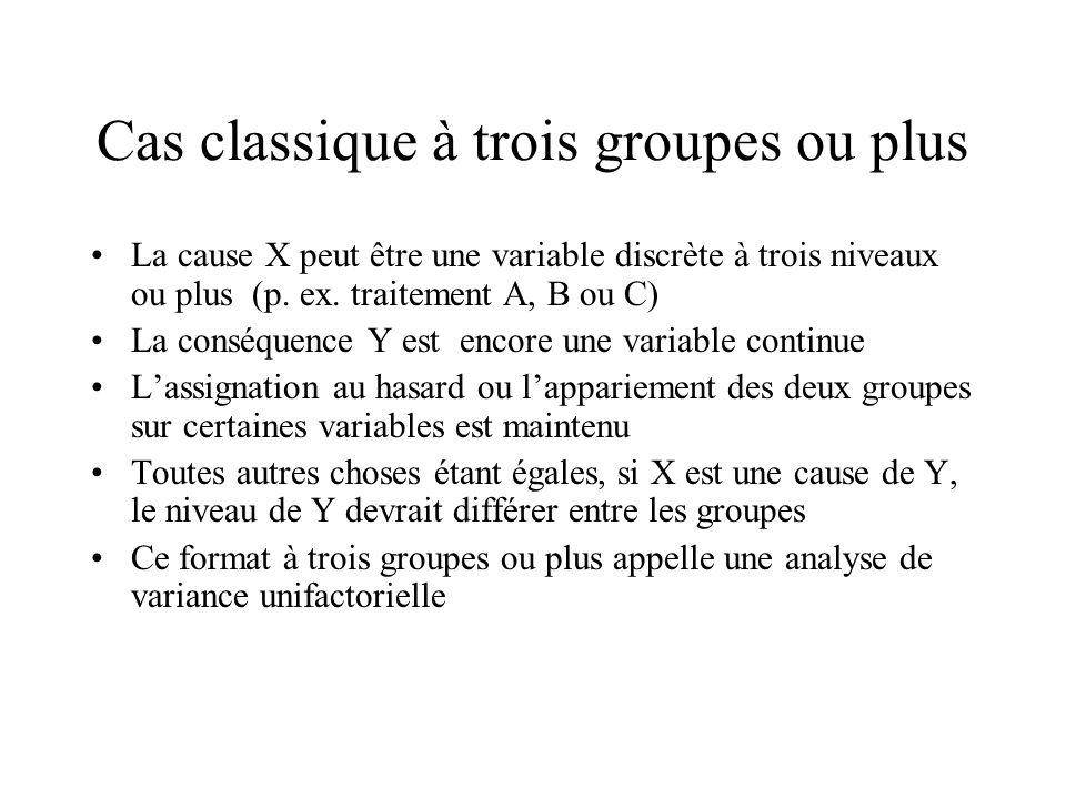 Cas classique à trois groupes ou plus La cause X peut être une variable discrète à trois niveaux ou plus (p. ex. traitement A, B ou C) La conséquence