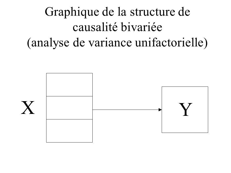 Graphique de la structure de causalité bivariée (analyse de variance unifactorielle) X Y