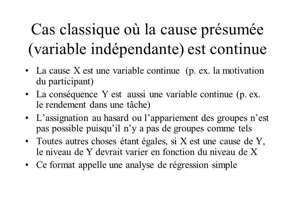 Cas classique où la cause présumée (variable indépendante) est continue La cause X est une variable continue (p. ex. la motivation du participant) La