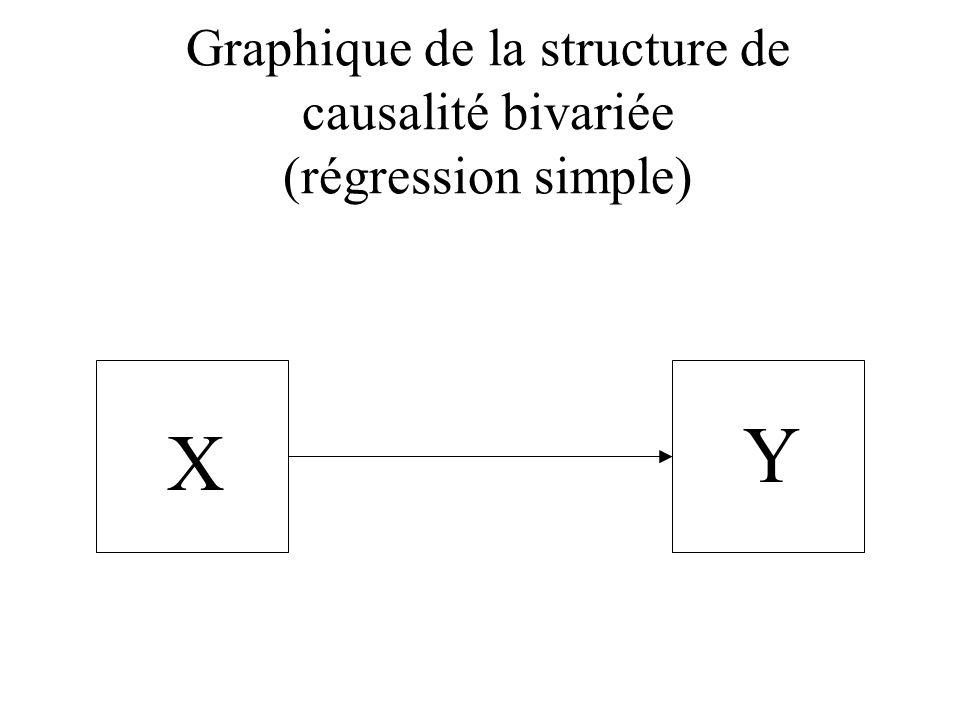 Graphique de la structure de causalité bivariée (régression simple) X Y
