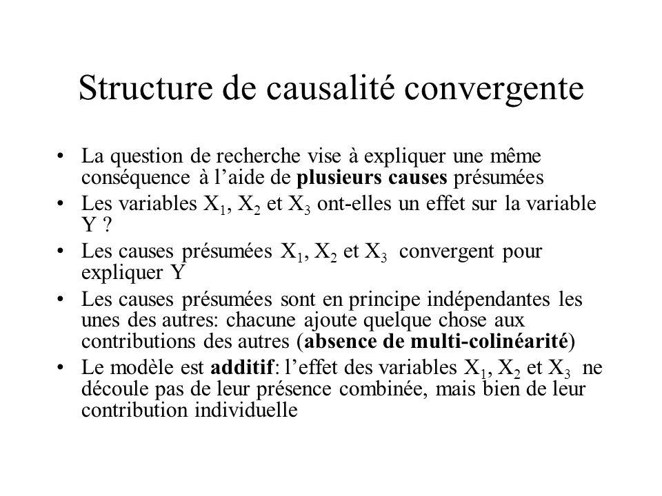 Structure de causalité convergente La question de recherche vise à expliquer une même conséquence à laide de plusieurs causes présumées Les variables