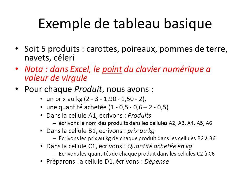 Exemple de tableau basique Soit 5 produits : carottes, poireaux, pommes de terre, navets, céleri Nota : dans Excel, le point du clavier numérique a valeur de virgule Pour chaque Produit, nous avons : un prix au kg (2 - 3 - 1,90 - 1,50 - 2), une quantité achetée (1 - 0,5 - 0,6 – 2 - 0,5) Dans la cellule A1, écrivons : Produits – écrivons le nom des produits dans les cellules A2, A3, A4, A5, A6 Dans la cellule B1, écrivons : prix au kg – Écrivons les prix au kg de chaque produit dans les cellules B2 à B6 Dans la cellule C1, écrivons : Quantité achetée en kg – Ecrivons les quantités de chaque produit dans les cellules C2 à C6 Préparons la cellule D1, écrivons : Dépense