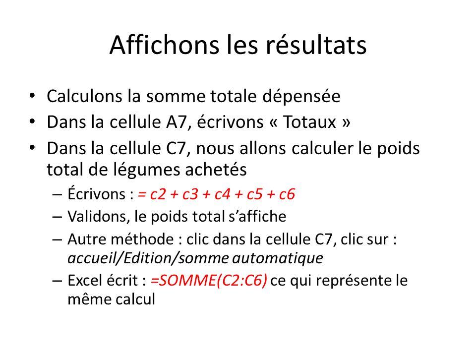 Affichons les résultats Calculons la somme totale dépensée Dans la cellule A7, écrivons « Totaux » Dans la cellule C7, nous allons calculer le poids total de légumes achetés – Écrivons : = c2 + c3 + c4 + c5 + c6 – Validons, le poids total saffiche – Autre méthode : clic dans la cellule C7, clic sur : accueil/Edition/somme automatique – Excel écrit : =SOMME(C2:C6) ce qui représente le même calcul