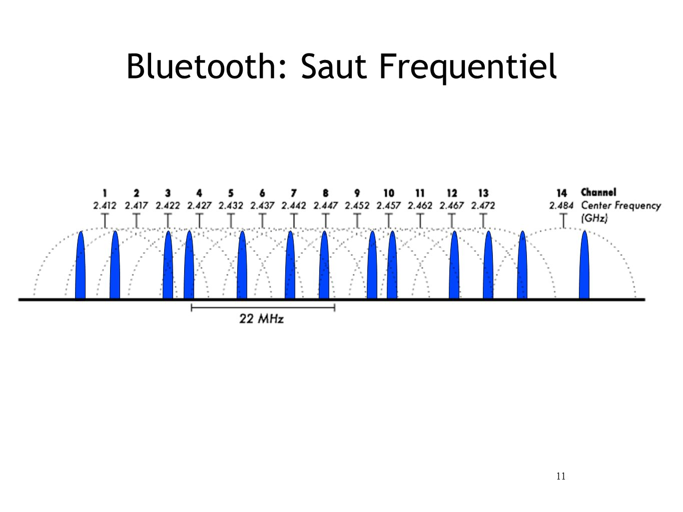 11 Bluetooth: Saut Frequentiel
