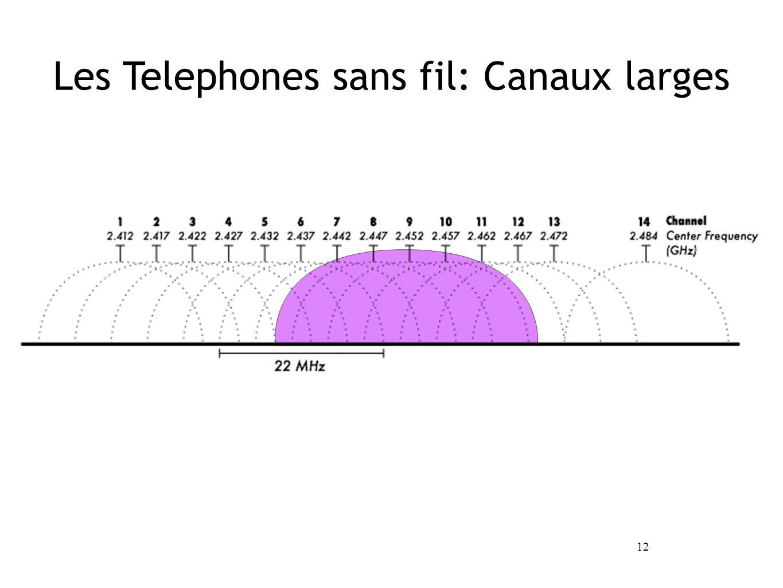 12 Les Telephones sans fil: Canaux larges