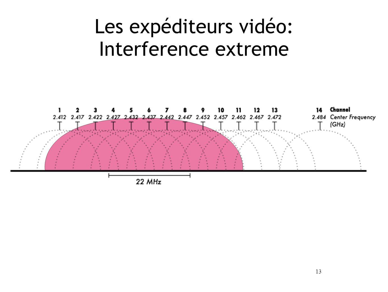 13 Les expéditeurs vidéo: Interference extreme