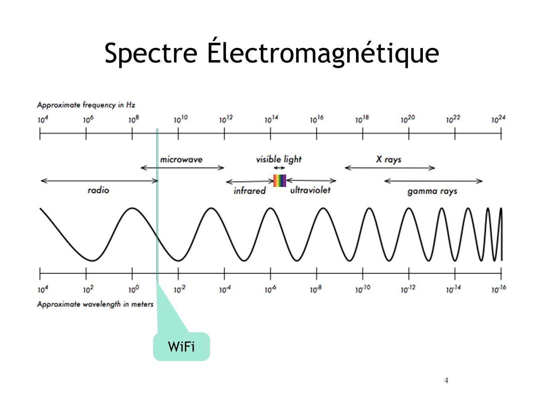 4 Spectre Électromagnétique WiFi