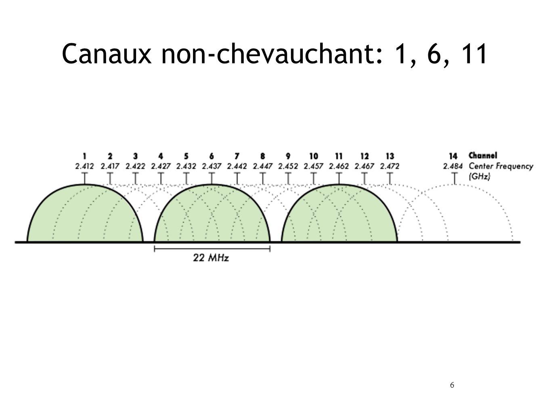 6 Canaux non-chevauchant: 1, 6, 11
