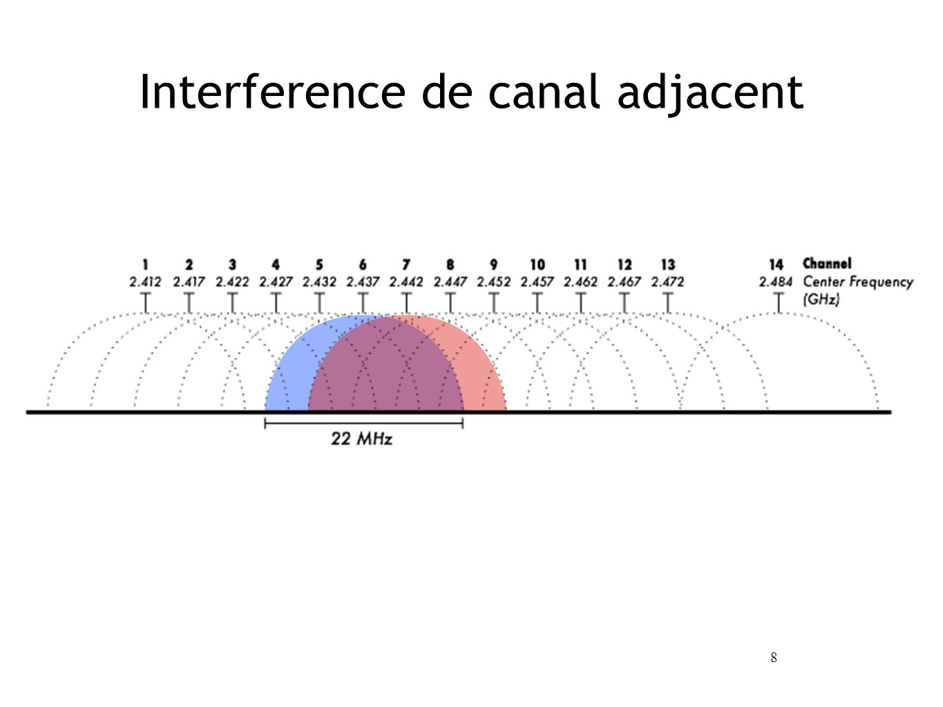 8 Interference de canal adjacent
