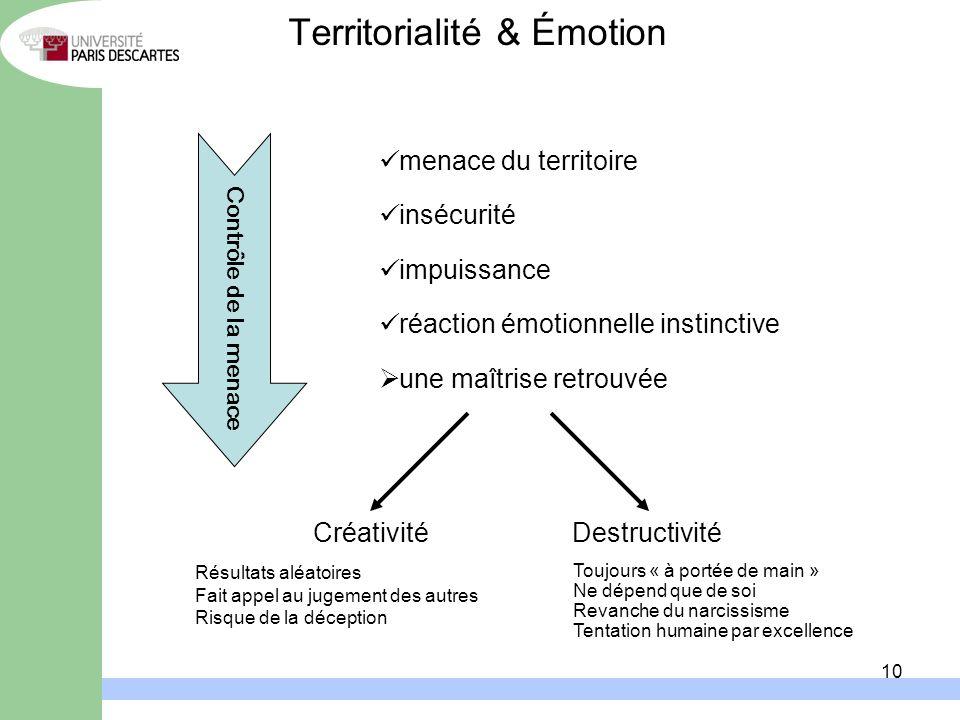 10 Territorialité & Émotion menace du territoire insécurité impuissance réaction émotionnelle instinctive une maîtrise retrouvée Contrôle de la menace