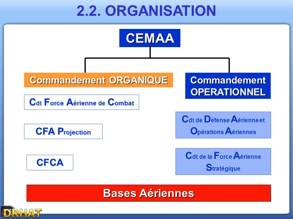 CEMAA Commandement ORGANIQUE Commandement OPERATIONNEL C dt F orce A érienne de C ombat CFA P rojection CFCA C dt de D éfense A érienne et O pérations