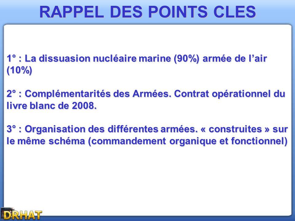 RAPPEL DES POINTS CLES 1° : La dissuasion nucléaire marine (90%) armée de lair (10%) 2° : Complémentarités des Armées. Contrat opérationnel du livre b