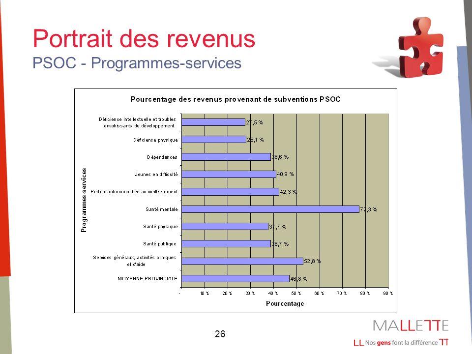 26 Portrait des revenus PSOC - Programmes-services