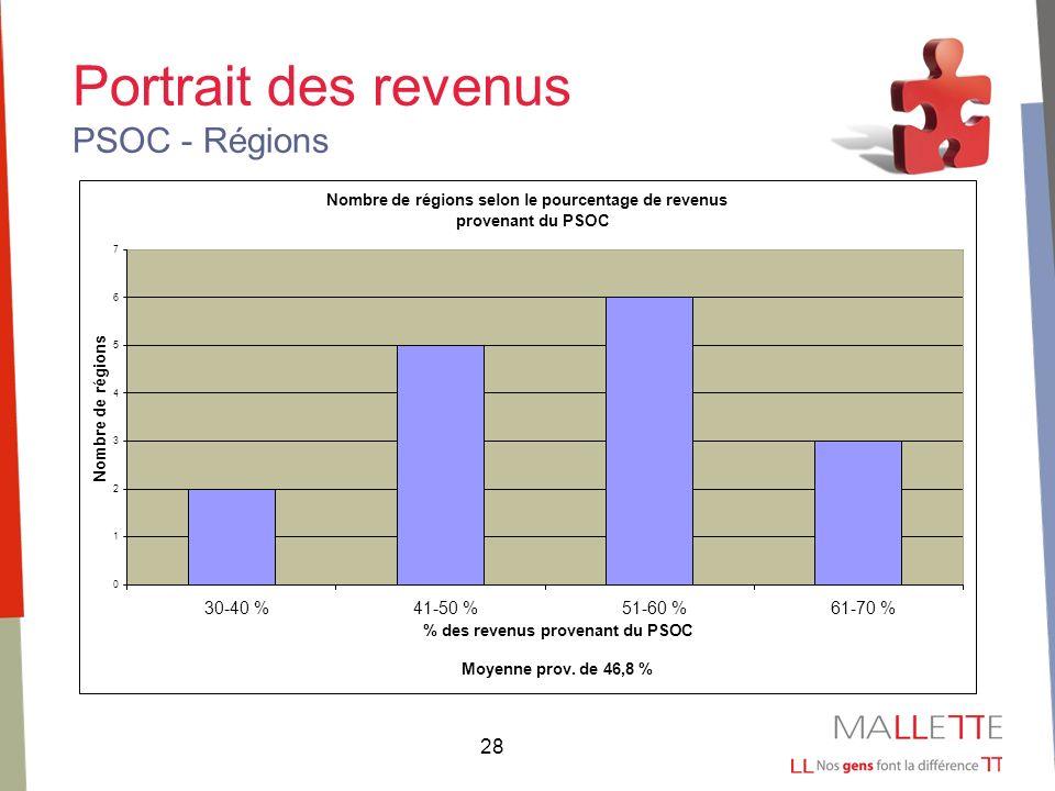 28 Portrait des revenus PSOC - Régions Nombre de régions selon le pourcentage de revenus provenant du PSOC 0 1 2 3 4 5 6 7 30-40 %41-50 %51-60 %61-70 % % des revenus provenant du PSOC Moyenne prov.