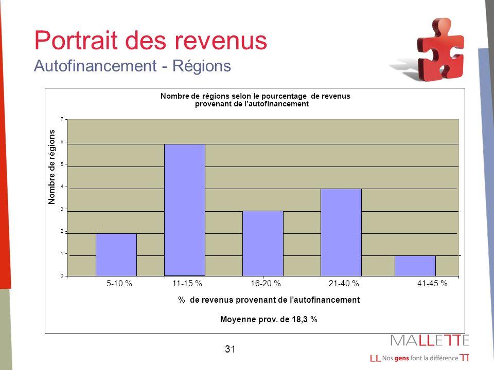 31 Portrait des revenus Autofinancement - Régions Nombre de régions selon le pourcentage de revenus provenant de lautofinancement 0 1 2 3 4 5 6 7 5-10 %11-15 %16-20 %21-40 % 41-45 % % de revenus provenant de lautofinancement Moyenne prov.