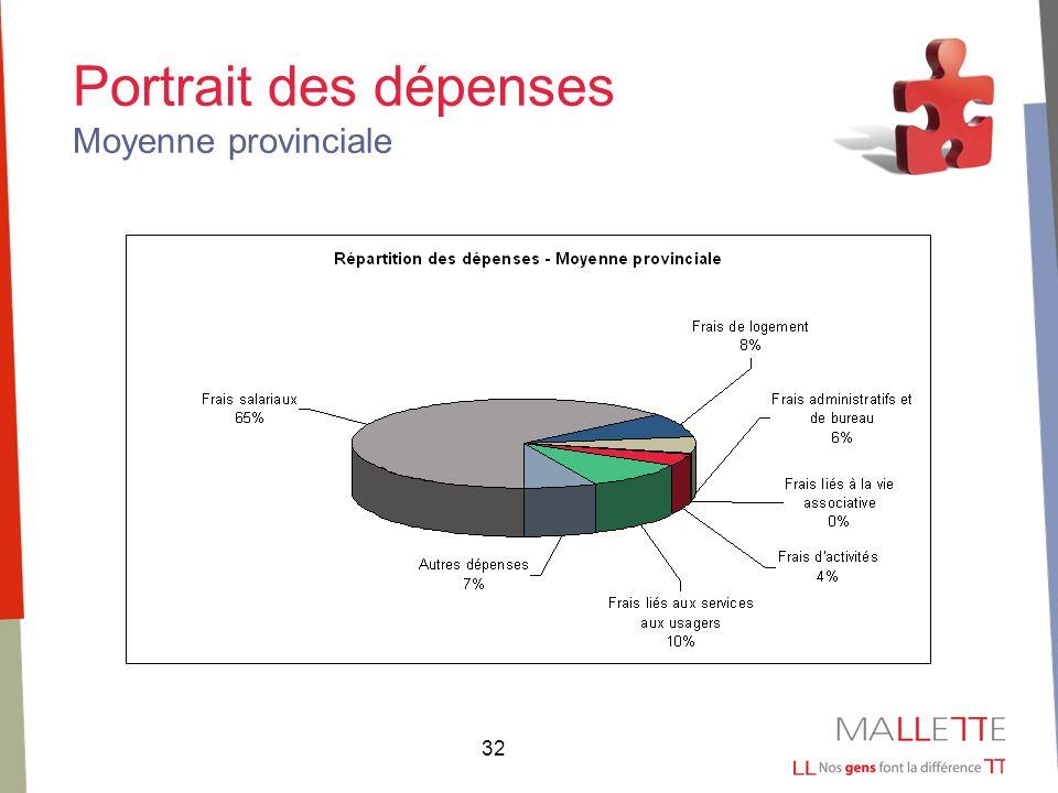 32 Portrait des dépenses Moyenne provinciale