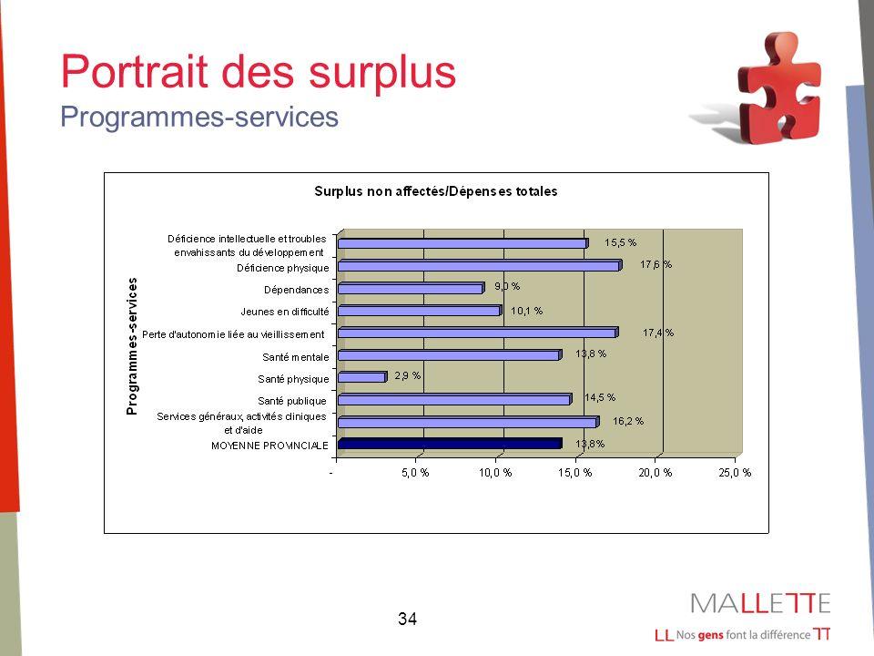 34 Portrait des surplus Programmes-services