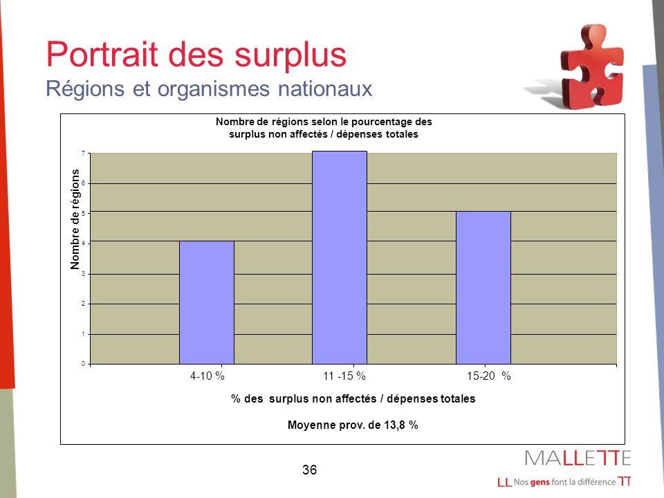 36 Portrait des surplus Régions et organismes nationaux Nombre de régions selon le pourcentage des surplus non affectés / dépenses totales 0 1 2 3 4 5 6 7 4-10 %11 -15 %15-20 % % des surplus non affectés / dépenses totales Moyenne prov.