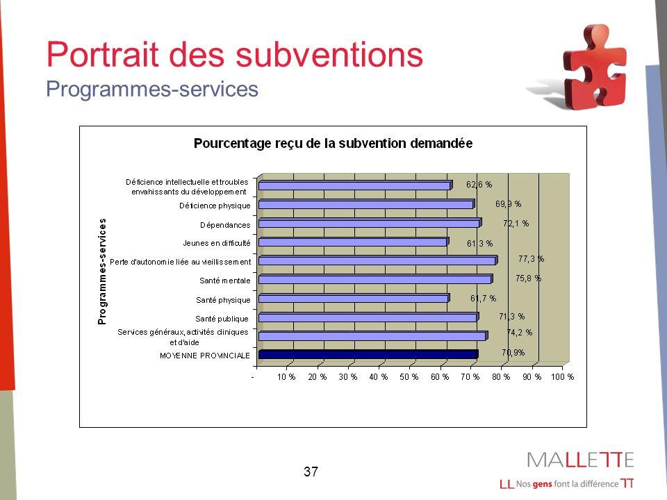 37 Portrait des subventions Programmes-services