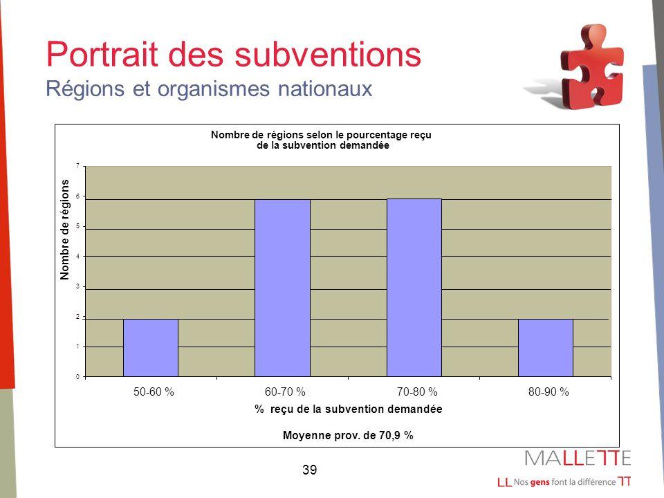 39 Portrait des subventions Régions et organismes nationaux Nombre de régions selon le pourcentage reçu de la subvention demandée 0 1 2 3 4 5 6 7 50-60 %60-70 %70-80 %80-90 % % reçu de la subvention demandée Moyenne prov.