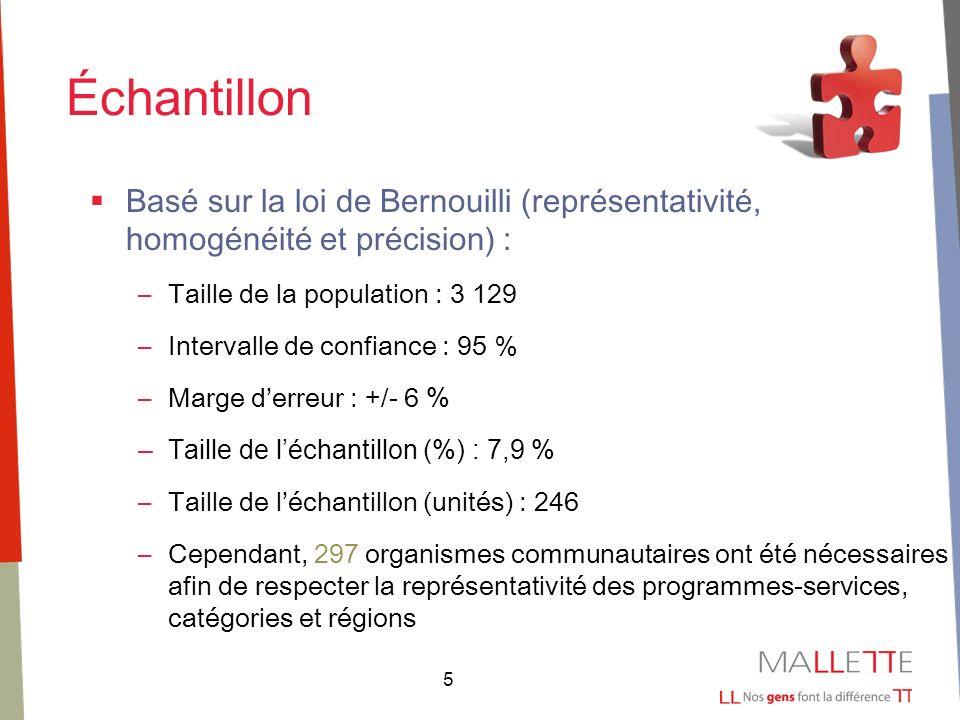 5 Échantillon Basé sur la loi de Bernouilli (représentativité, homogénéité et précision) : –Taille de la population : 3 129 –Intervalle de confiance :
