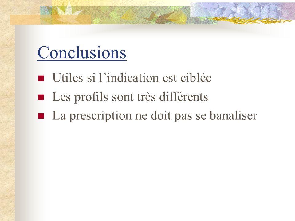 Conclusions Utiles si lindication est ciblée Les profils sont très différents La prescription ne doit pas se banaliser