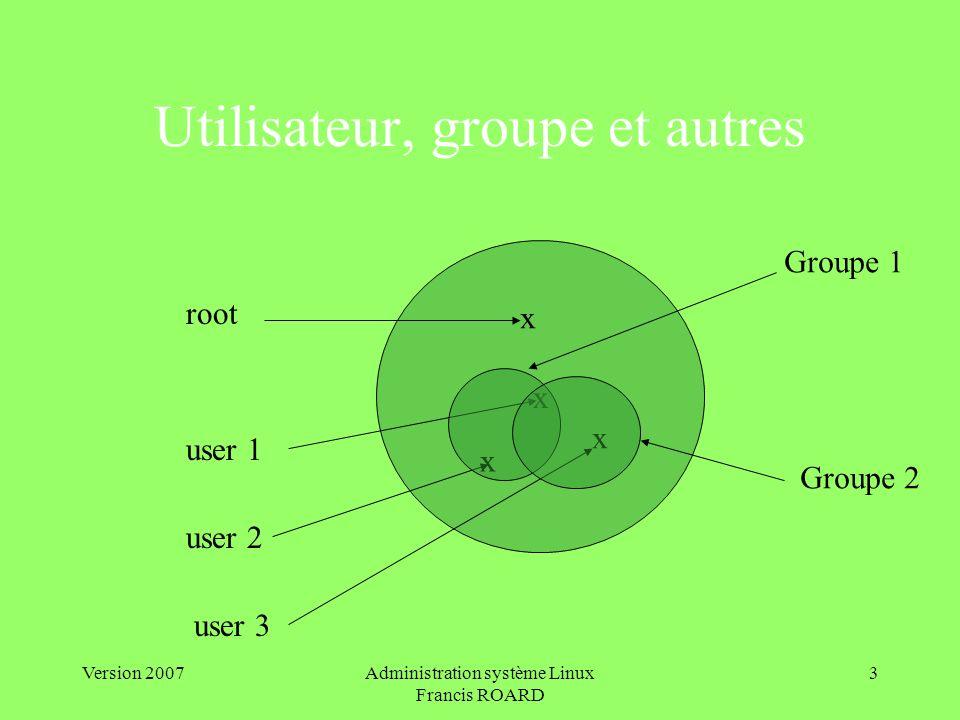Version 2007Administration système Linux Francis ROARD 4 Les fichiers systèmes /etc/group nom:mot_de_passe:GID:membres du groupe /etc/passwd pseudo:pass:UID:GID:commentaire:répertoire de login:exécutable de login