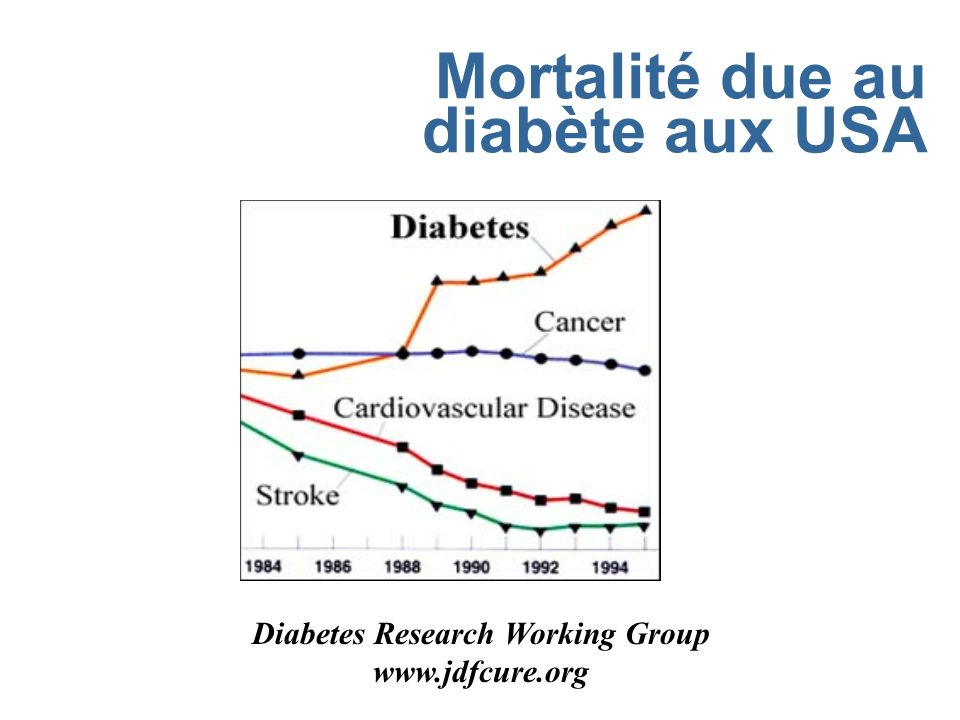 Mortalité due au diabète aux USA Diabetes Research Working Group www.jdfcure.org