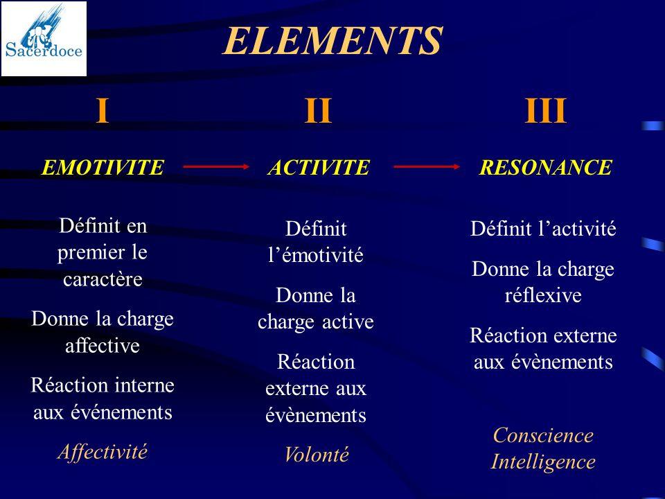 ELEMENTS IIIIII EMOTIVITEACTIVITERESONANCE Définit en premier le caractère Donne la charge affective Réaction interne aux événements Affectivité Défin