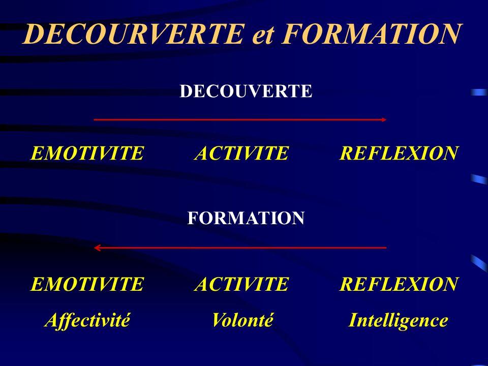DECOURVERTE et FORMATION EMOTIVITEACTIVITEREFLEXION DECOUVERTE FORMATION EMOTIVITEACTIVITEREFLEXION AffectivitéVolontéIntelligence