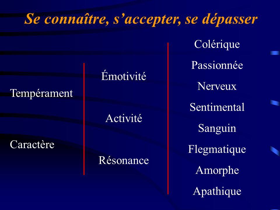 Se connaître, saccepter, se dépasser Tempérament Émotivité Activité Résonance Colérique Passionnée Nerveux Sentimental Sanguin Flegmatique Amorphe Apa