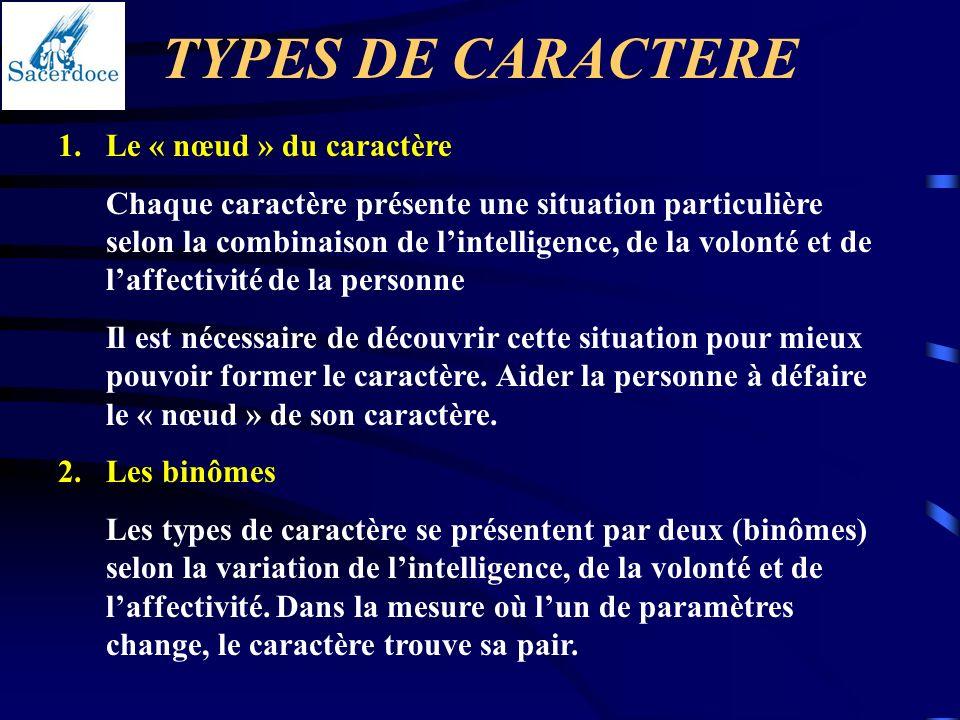 TYPES DE CARACTERE 1.Le « nœud » du caractère Chaque caractère présente une situation particulière selon la combinaison de lintelligence, de la volont