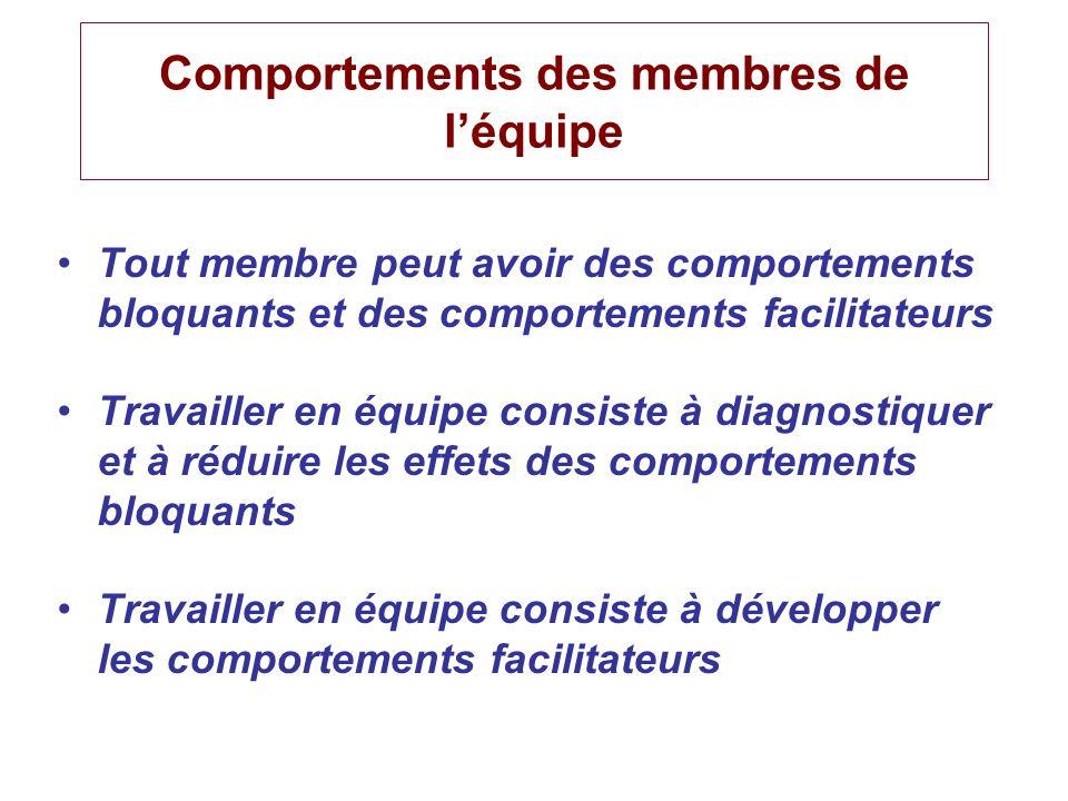 Comportements des membres de léquipe Tout membre peut avoir des comportements bloquants et des comportements facilitateurs Travailler en équipe consis