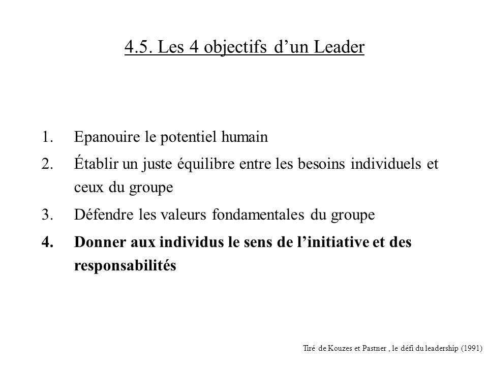 4.5. Les 4 objectifs dun Leader 1.Epanouire le potentiel humain 2.Établir un juste équilibre entre les besoins individuels et ceux du groupe 3.Défendr