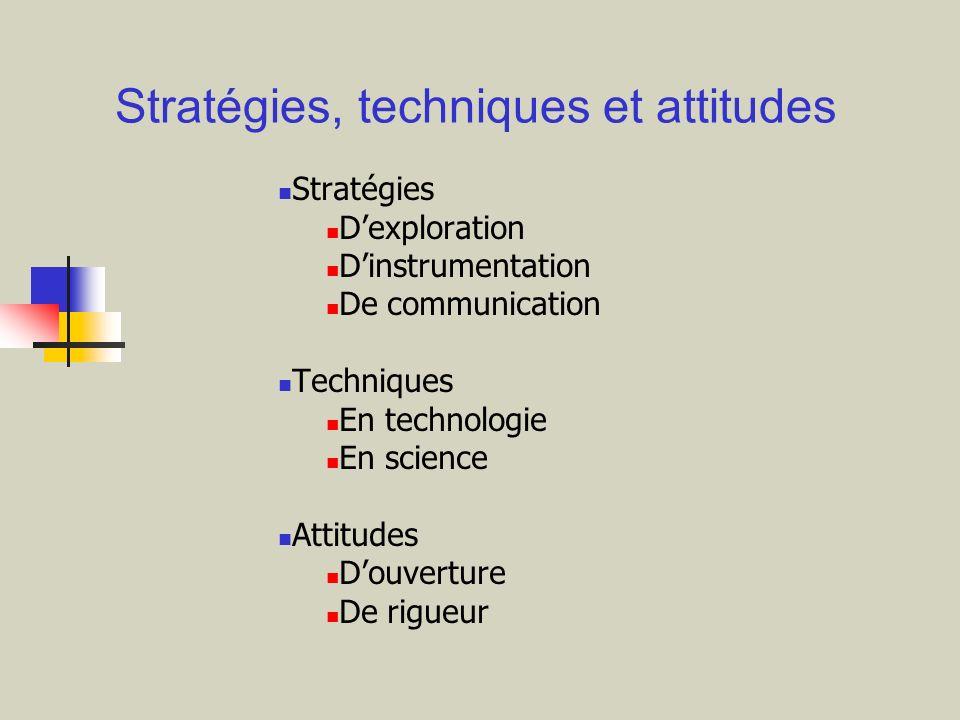 Stratégies Dexploration Dinstrumentation De communication Techniques En technologie En science Attitudes Douverture De rigueur Stratégies, techniques
