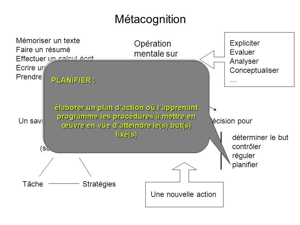 Métacognition Mémoriser un texte Faire un résumé Effectuer un calcul écrit Ecrire une fable Prendre des notes Opération mentale sur une opération ment